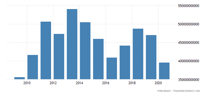 united kingdom merchandise exports by the reporting economy us dollar wb data