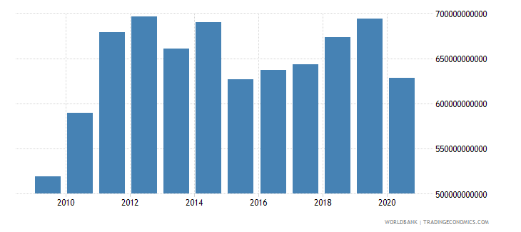 united kingdom merchandise imports by the reporting economy us dollar wb data
