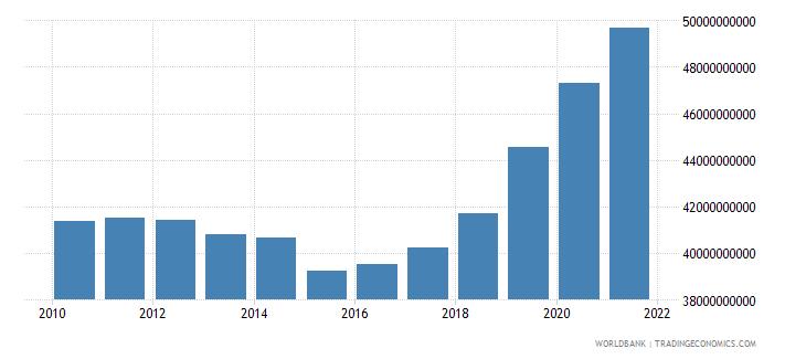 united kingdom military expenditure current lcu wb data