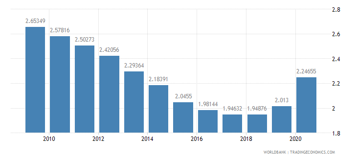 united kingdom military expenditure percent of gdp wb data