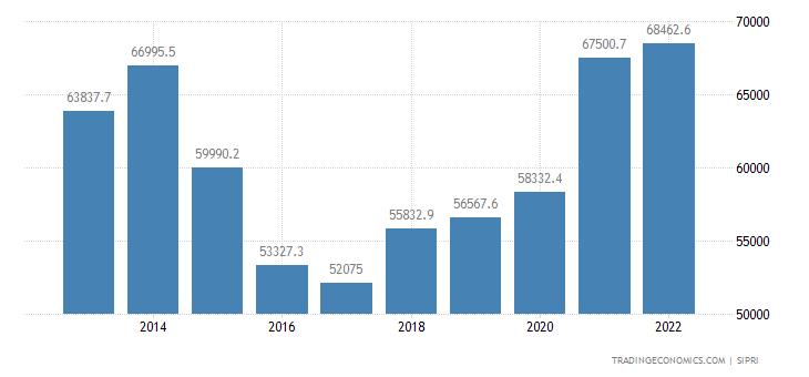 United Kingdom Military Expenditure