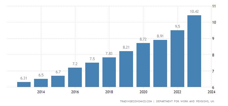 United Kingdom Minimum Hourly Wage