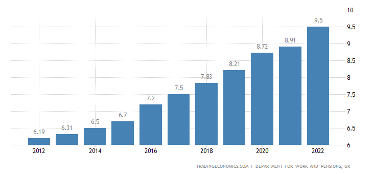 United Kingdom Gross Minimum Hourly Wage