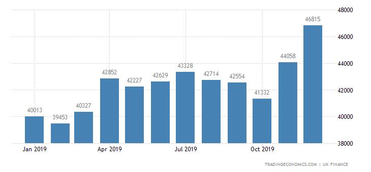 United Kingdom BBA Mortgage Approvals
