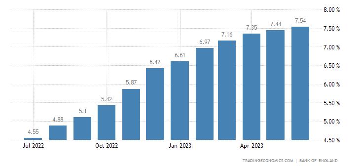 United Kingdom BBA Mortgage Rate