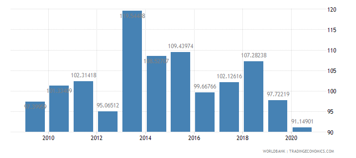 united kingdom net barter terms of trade index 2000  100 wb data