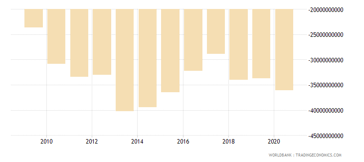 united kingdom net current transfers from abroad us dollar wb data