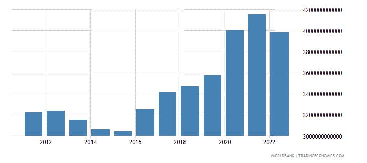 united kingdom net domestic credit current lcu wb data