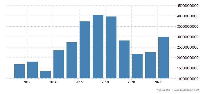 united kingdom net foreign assets current lcu wb data