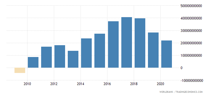 united kingdom net foreign assets current lcu wb data