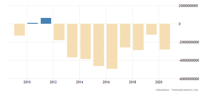 united kingdom net income from abroad constant lcu wb data