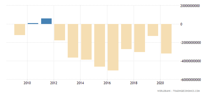 united kingdom net income from abroad current lcu wb data