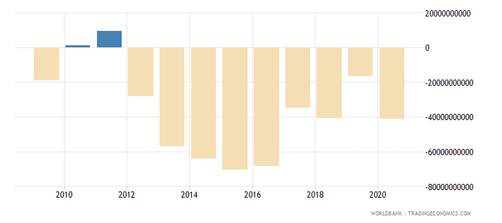 united kingdom net income from abroad us dollar wb data