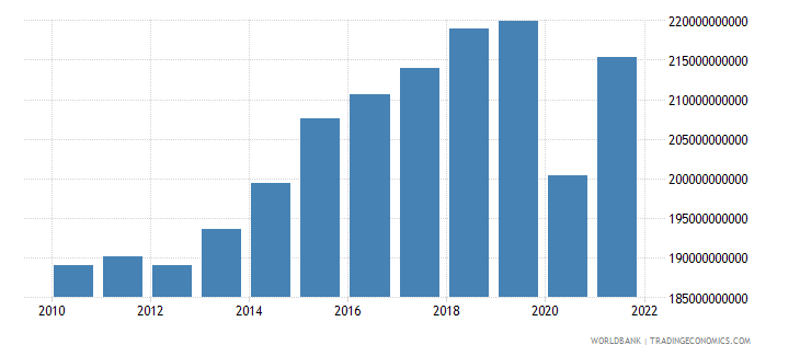 united kingdom net taxes on products constant lcu wb data