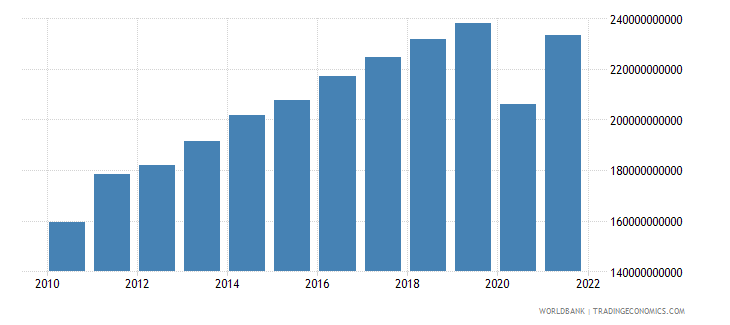 united kingdom net taxes on products current lcu wb data