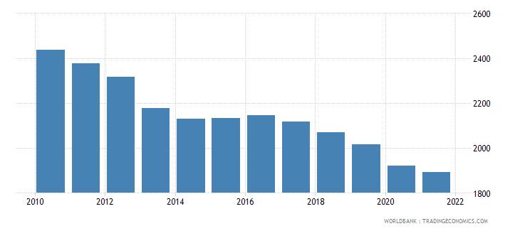 united kingdom number of neonatal deaths wb data