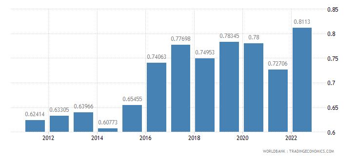 united kingdom official exchange rate lcu per us dollar period average wb data
