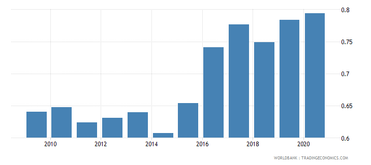 united kingdom official exchange rate lcu per usd period average wb data