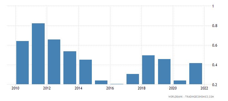 united kingdom oil rents percent of gdp wb data