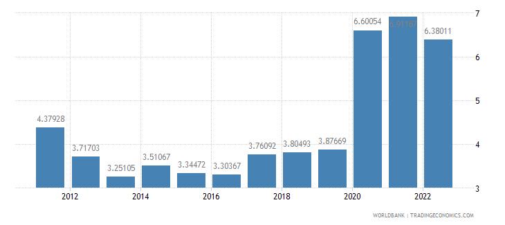 united kingdom ores and metals exports percent of merchandise exports wb data