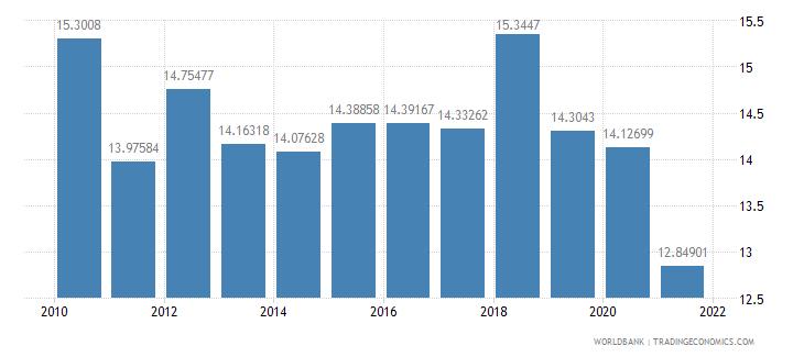 united kingdom other expense percent of expense wb data