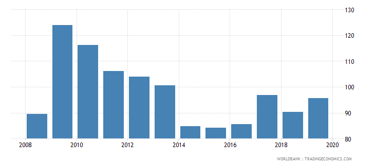 united kingdom outstanding international private debt securities to gdp percent wb data