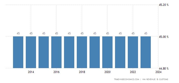 United Kingdom Personal Income Tax Rate