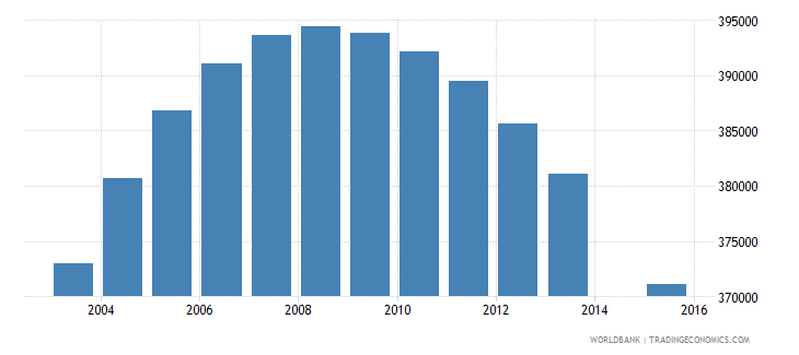 united kingdom population age 19 female wb data