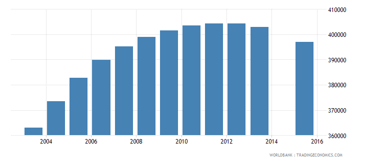 united kingdom population age 22 female wb data