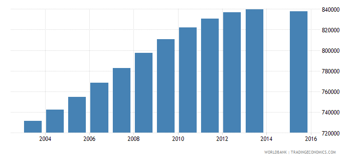 united kingdom population age 24 total wb data