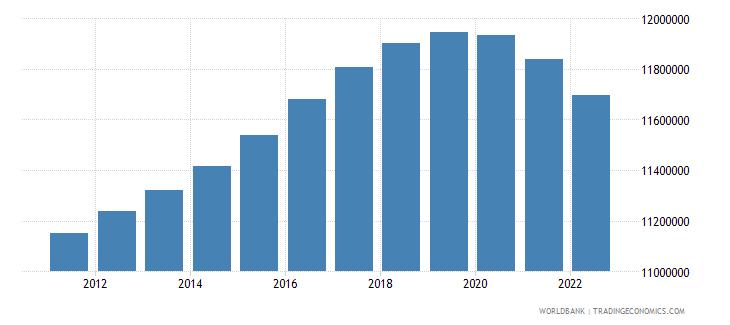 united kingdom population ages 0 14 total wb data