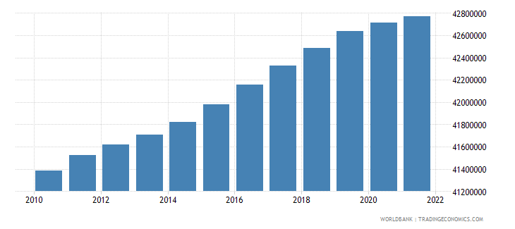 united kingdom population ages 15 64 total wb data