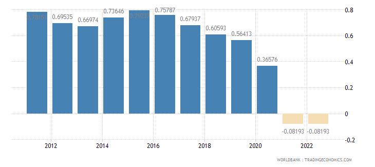 united kingdom population growth annual percent wb data