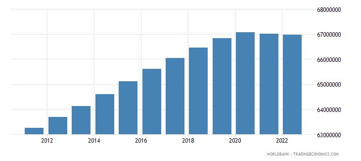 united kingdom population total wb data