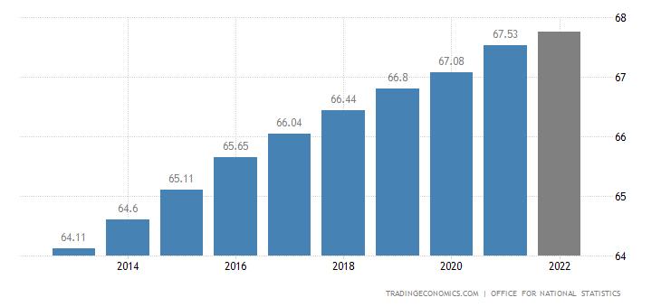 United Kingdom Population