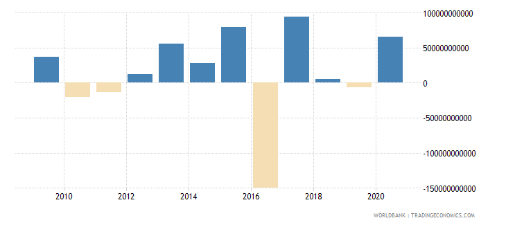 united kingdom portfolio equity net inflows bop us dollar wb data