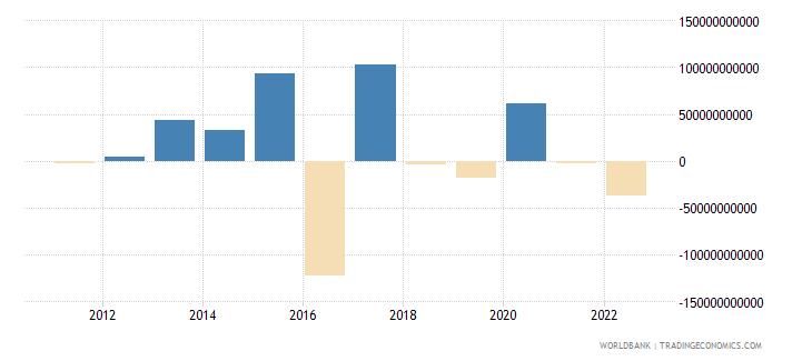 united kingdom portfolio equity net inflows bop us dollar wb data
