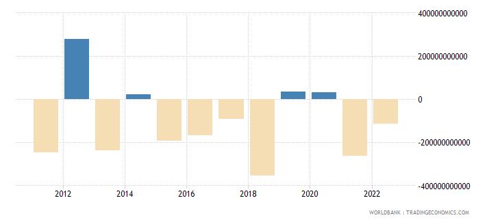 united kingdom portfolio investment excluding lcfar bop us dollar wb data