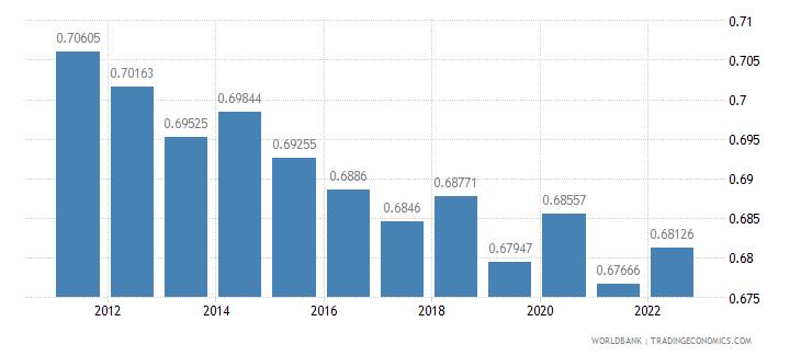 united kingdom ppp conversion factor gdp lcu per international dollar wb data