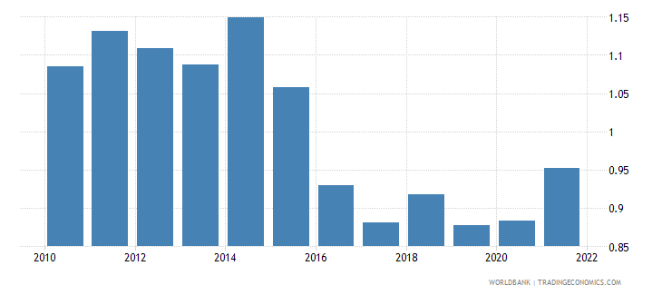 united kingdom ppp conversion factor gdp to market exchange rate ratio wb data
