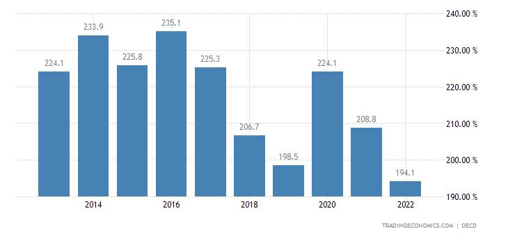 United Kingdom Private Debt to GDP