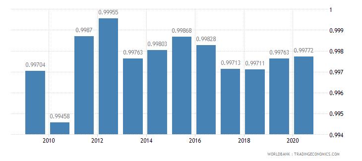 united kingdom ratio of female to male primary enrollment percent wb data
