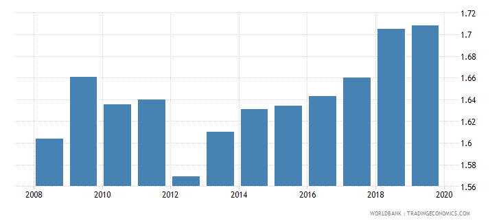united kingdom research and development expenditure percent of gdp wb data