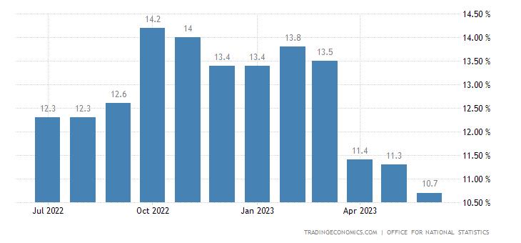 United Kingdom Retail Price Index YoY