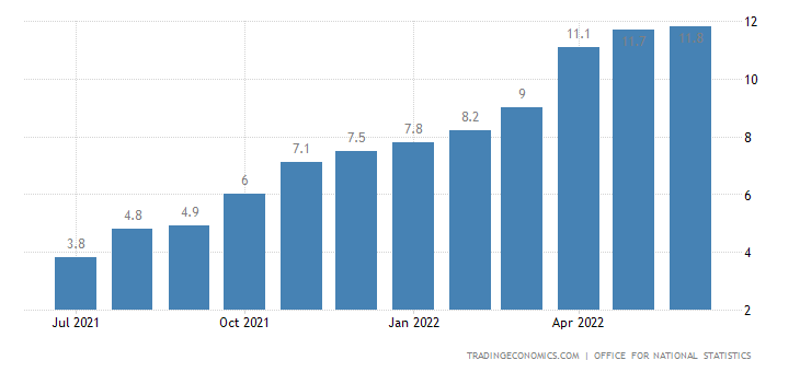 United Kingdom Retail Price Index YoY