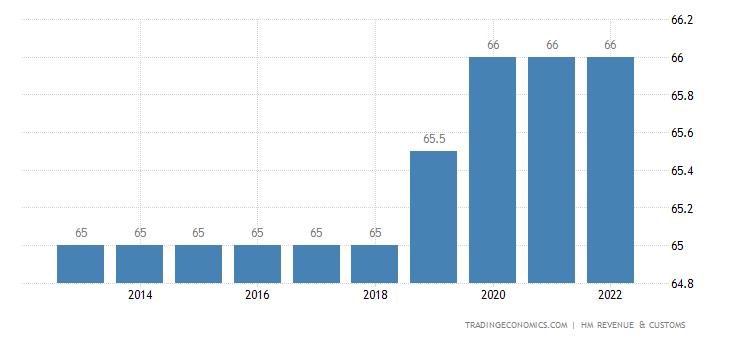 United Kingdom Retirement Age - Men
