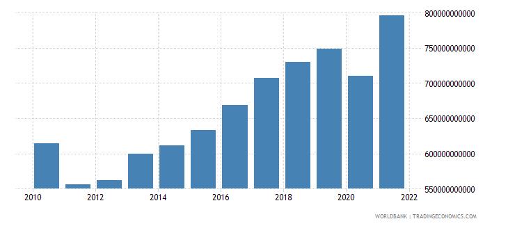 united kingdom revenue excluding grants current lcu wb data