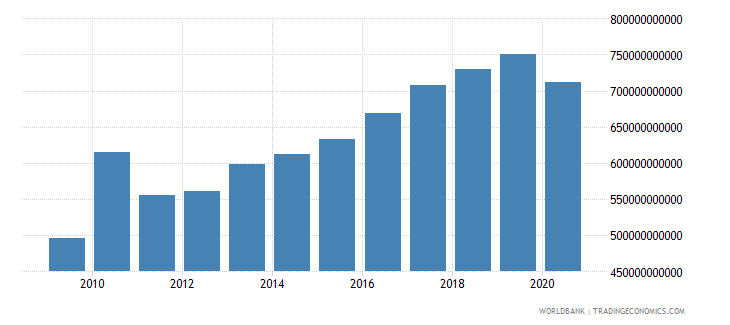 united kingdom revenue excluding grants current lcu wb data