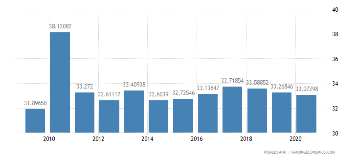 united kingdom revenue excluding grants percent of gdp wb data