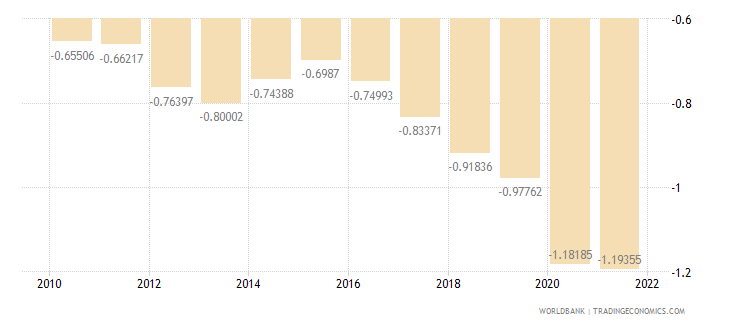 united kingdom rural population growth annual percent wb data